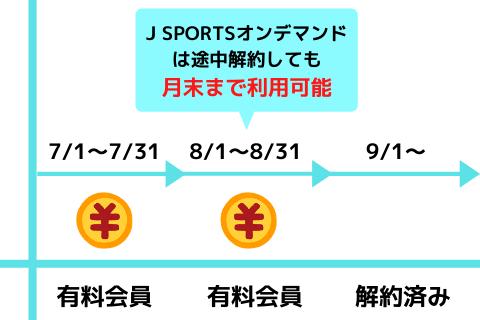 Sports デマンド j オン